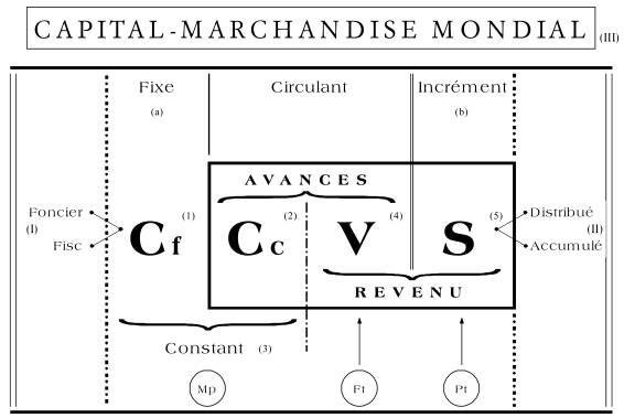 Capital-Marchandise Mondial